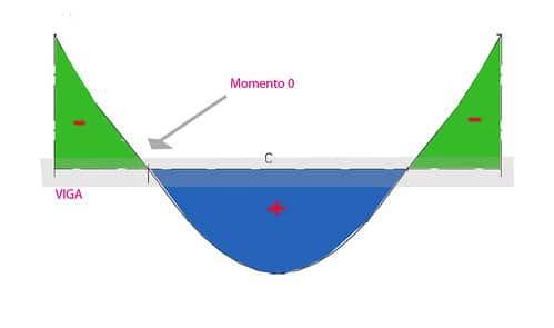 Diagrama de momentos flectores de una viga de hormigón